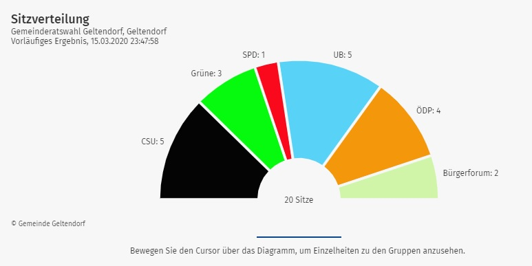 Geltendorf hat gewählt – Wir sagen Danke!
